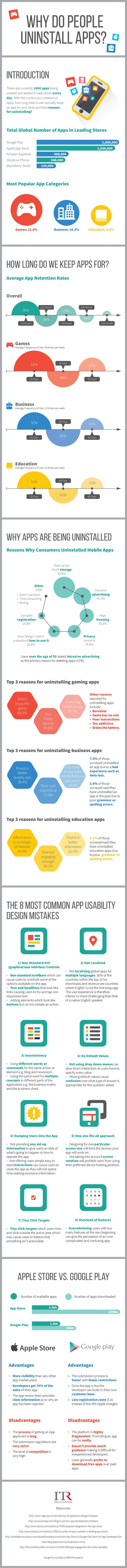 why users uninstall app infographic.jpg