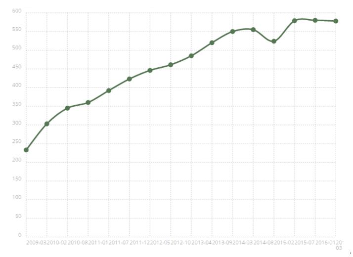 Drupal Graph