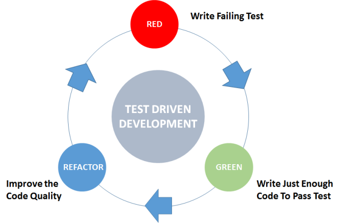 Test Driven Development - How Can it Benefit Your Business In Ensuring Software Quality