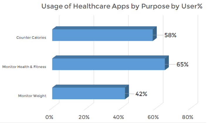 Usage of healthcare